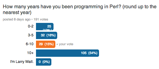 How many years have you been programming Perl?